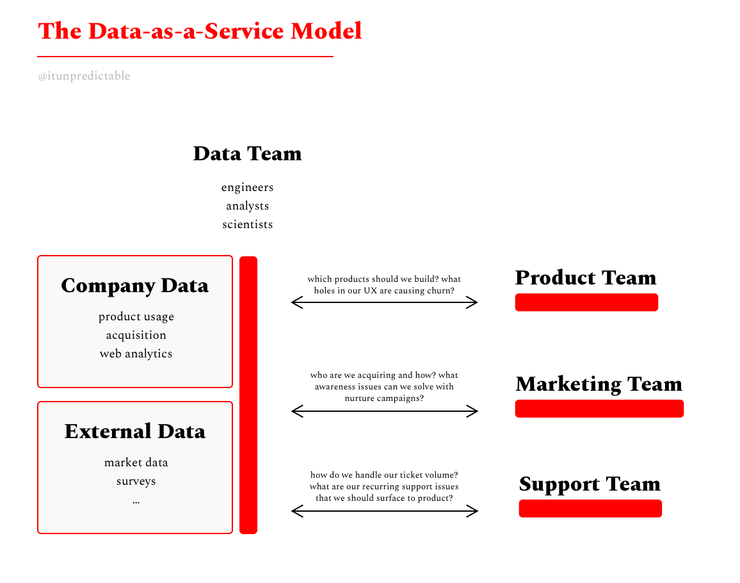 From Justin Gage's 'Data as a Product vs. Data as a Service'